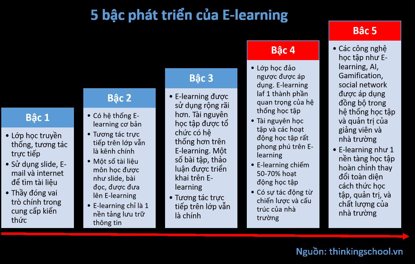 5 bậc phát triển của E-learning