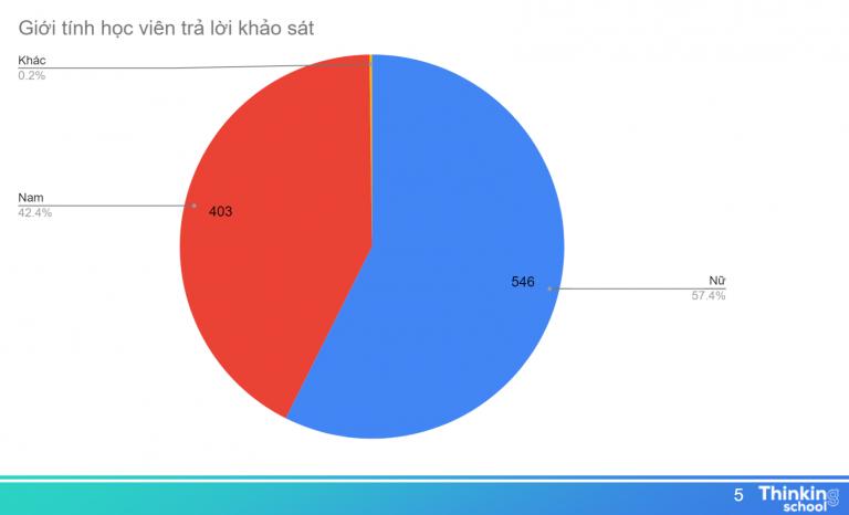 Giới tính khảo sát