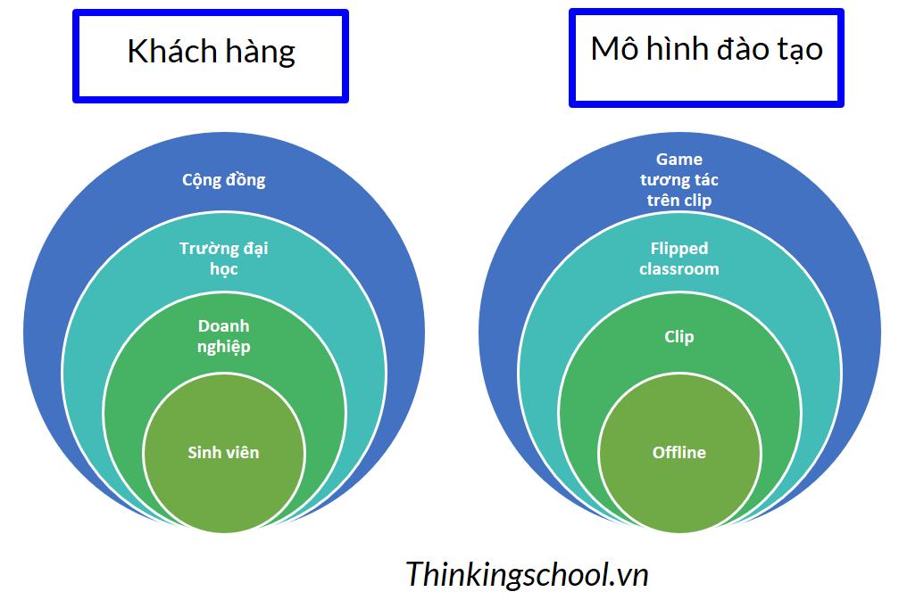Mô hình đào tạo và khách hàng Thinking School