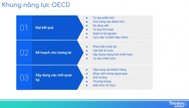 Năng lực OECD
