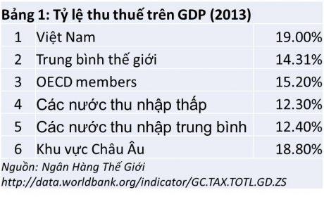 bảng 1 tỷ lệ thu thuế trên GDP (2013)