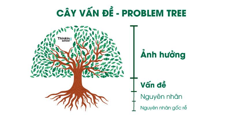 cây vấn đề - Problem tree thinking school