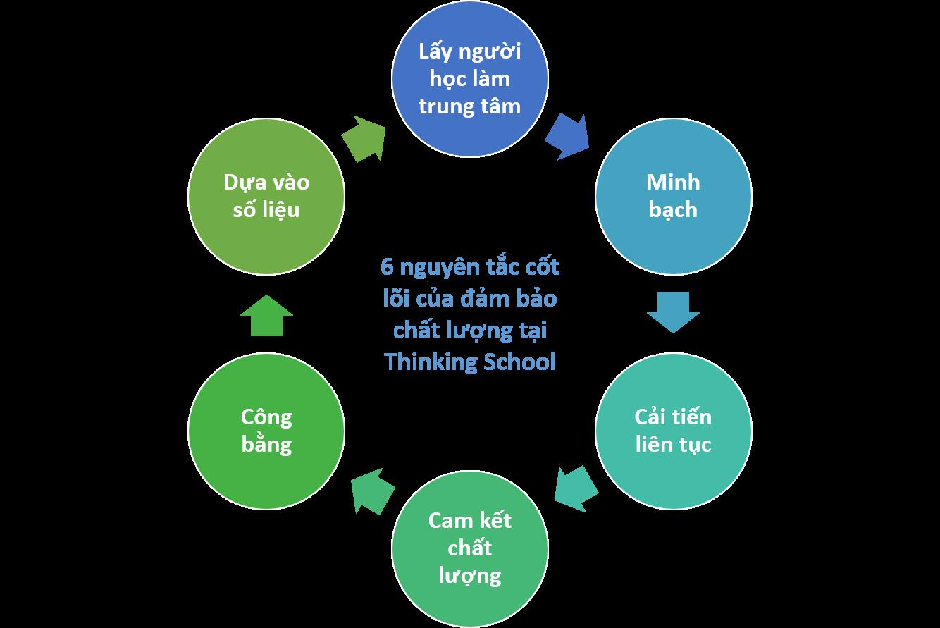 6 nguyên tắc đảm bảo chất lượng tại Thinking School