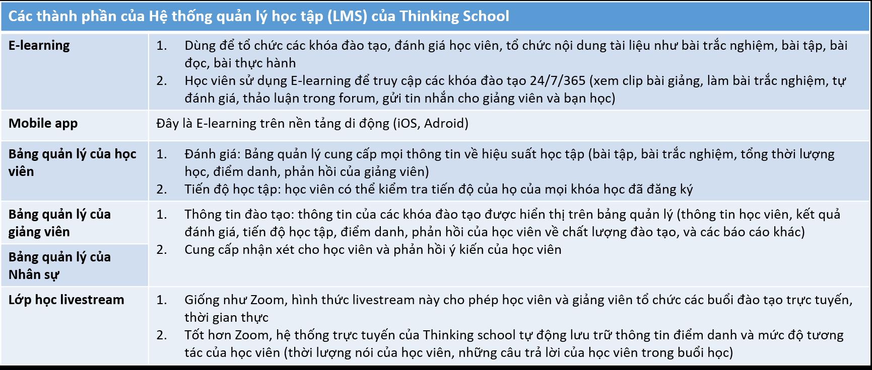 LMS hỗ trợ đào tạo theo Flipped Classroom tại Thinking School