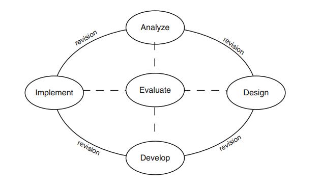 triển khai đào tạo_mô hình ADDIE